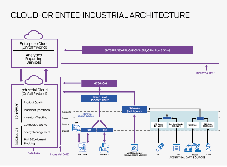 Cloud oriented Industral Architecture